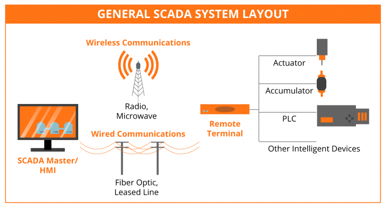 FBI disclosed Scada attacks – what does that mean to us in cities?